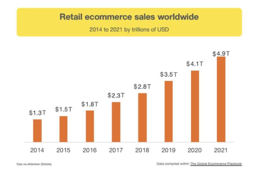 Eコマース市場