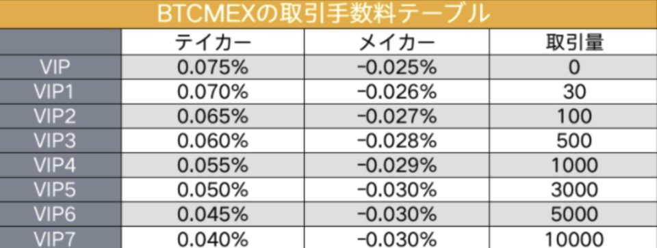BTCMEX手数料テーブル
